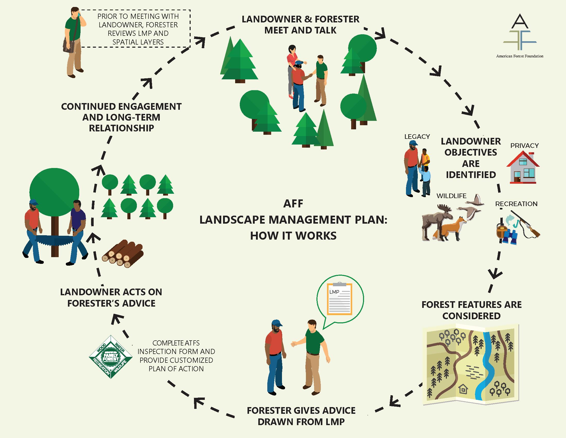 Landscape Management Plan